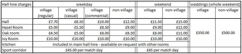 Restrictions | Kirtlington Village Hall
